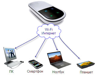 Huawei E5830  WiFi-GSM-3G портативный роутер