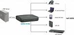 Matrix SAPEX SDM IP-PBX сервер встроенный