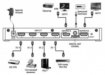 Mobidick VPSW423 HDMI Matrix свитчер (делитель) HDMI in x 4 HDMI out x 2 DIGITAL out COAXIAL x 1
