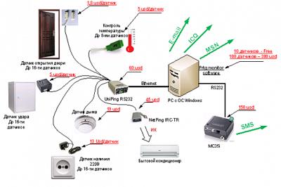 Cinterion MC52iT GSM терминал